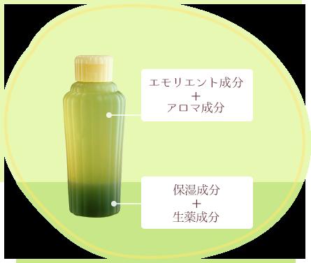 2層の上部が「エモリエント成分+アロマ成分」、下部が「保湿成分+生薬成分」